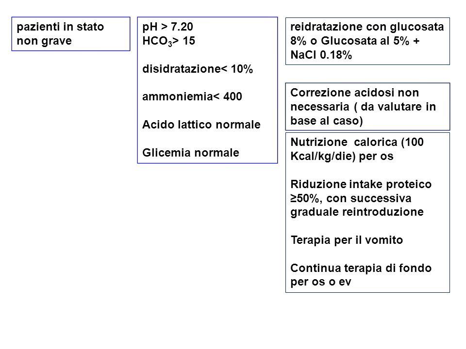 Nutrizione calorica (100 Kcal/kg/die) per os Riduzione intake proteico ≥50%, con successiva graduale reintroduzione Terapia per il vomito Continua ter