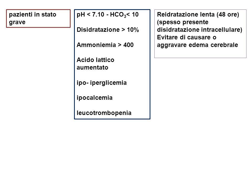 pazienti in stato grave pH < 7.10 - HCO 3 < 10 Disidratazione > 10% Ammoniemia > 400 Acido lattico aumentato ipo- iperglicemia ipocalcemia leucotrombopenia Reidratazione lenta (48 ore) (spesso presente disidratazione intracellulare) Evitare di causare o aggravare edema cerebrale
