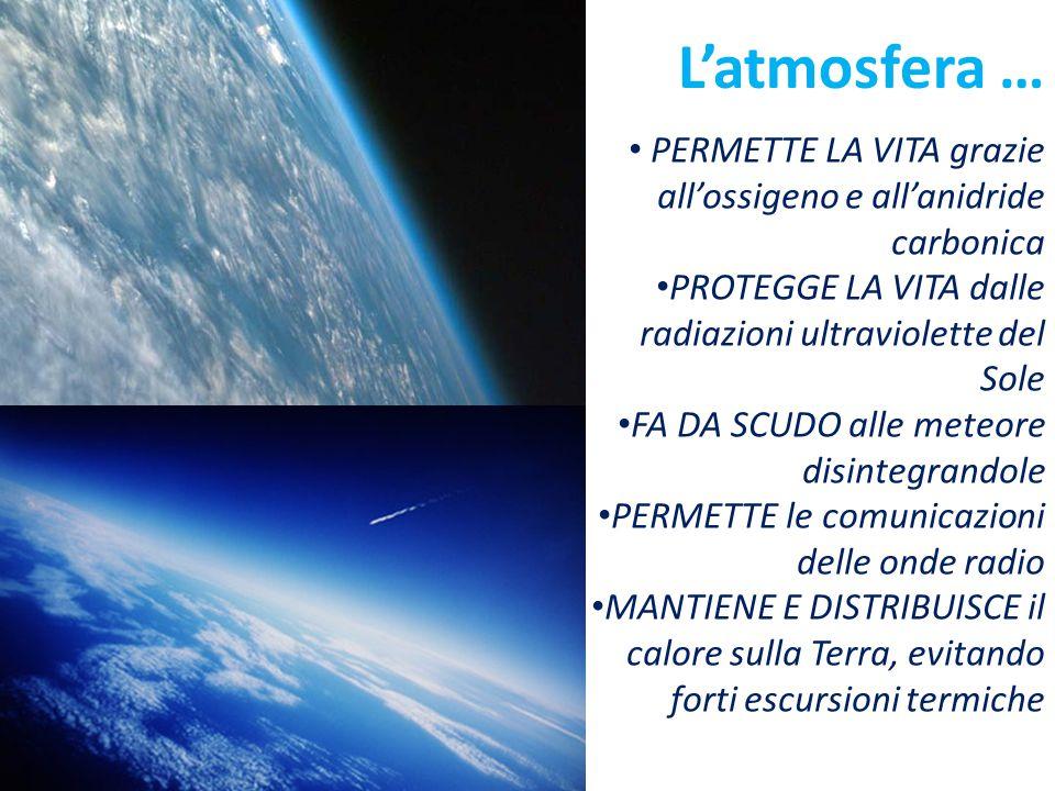 L'atmosfera … PERMETTE LA VITA grazie all'ossigeno e all'anidride carbonica PROTEGGE LA VITA dalle radiazioni ultraviolette del Sole FA DA SCUDO alle