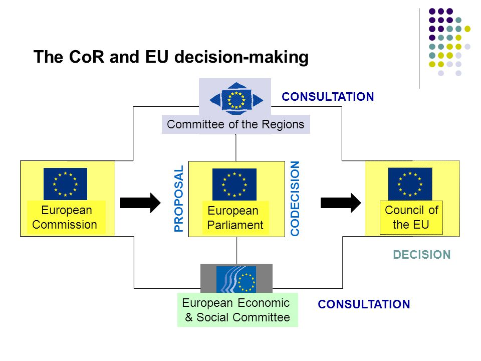 The CoR and EU decision-making European Commission European Parliament Council of the EU DECISION PROPOSAL CODECISION CONSULTATION European Economic & Social Committee Committee of the Regions