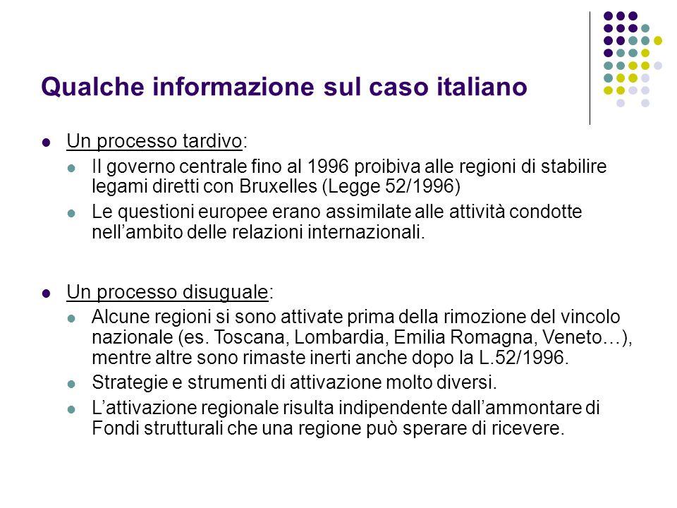 Qualche informazione sul caso italiano Un processo tardivo: Il governo centrale fino al 1996 proibiva alle regioni di stabilire legami diretti con Bruxelles (Legge 52/1996) Le questioni europee erano assimilate alle attività condotte nell'ambito delle relazioni internazionali.