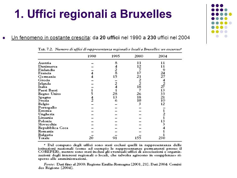 1. Uffici regionali a Bruxelles Un fenomeno in costante crescita: da 20 uffici nel 1990 a 230 uffici nel 2004