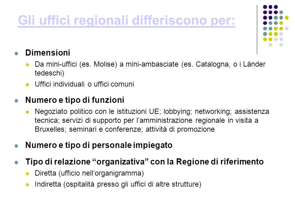 Gli uffici regionali differiscono per: Dimensioni Da mini-uffici (es.