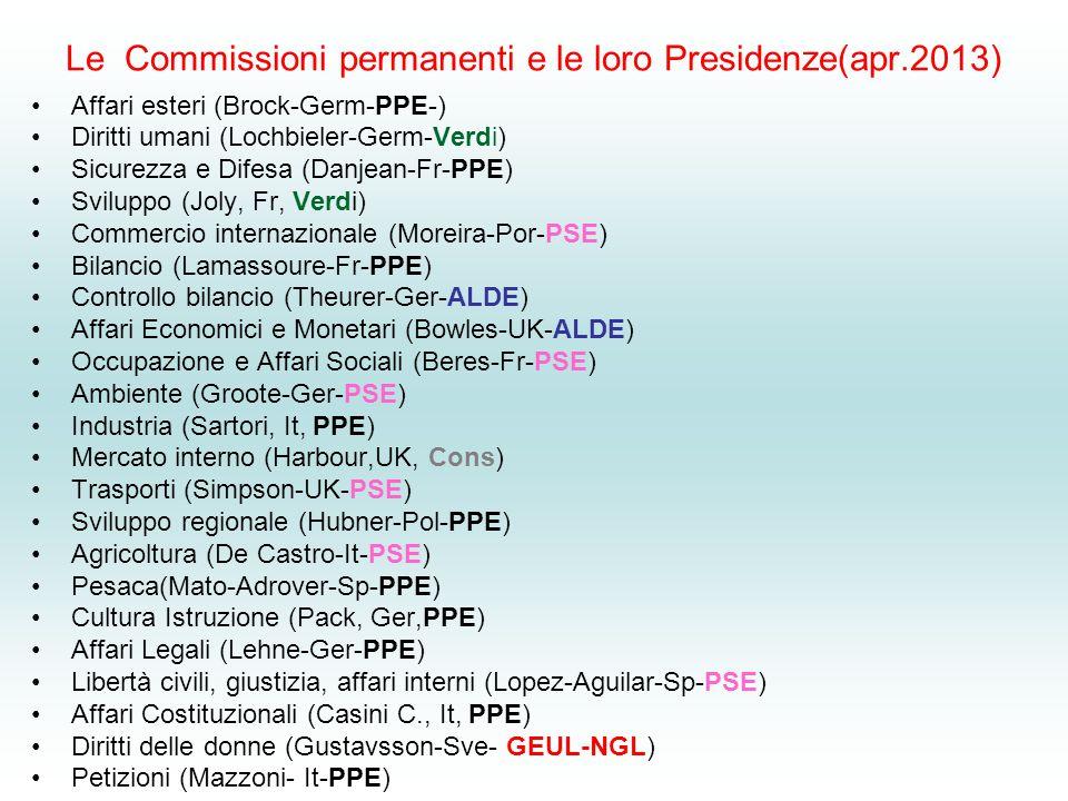 Le Commissioni permanenti e le loro Presidenze(apr.2013) Affari esteri (Brock-Germ-PPE-) Diritti umani (Lochbieler-Germ-Verdi) Sicurezza e Difesa (Dan