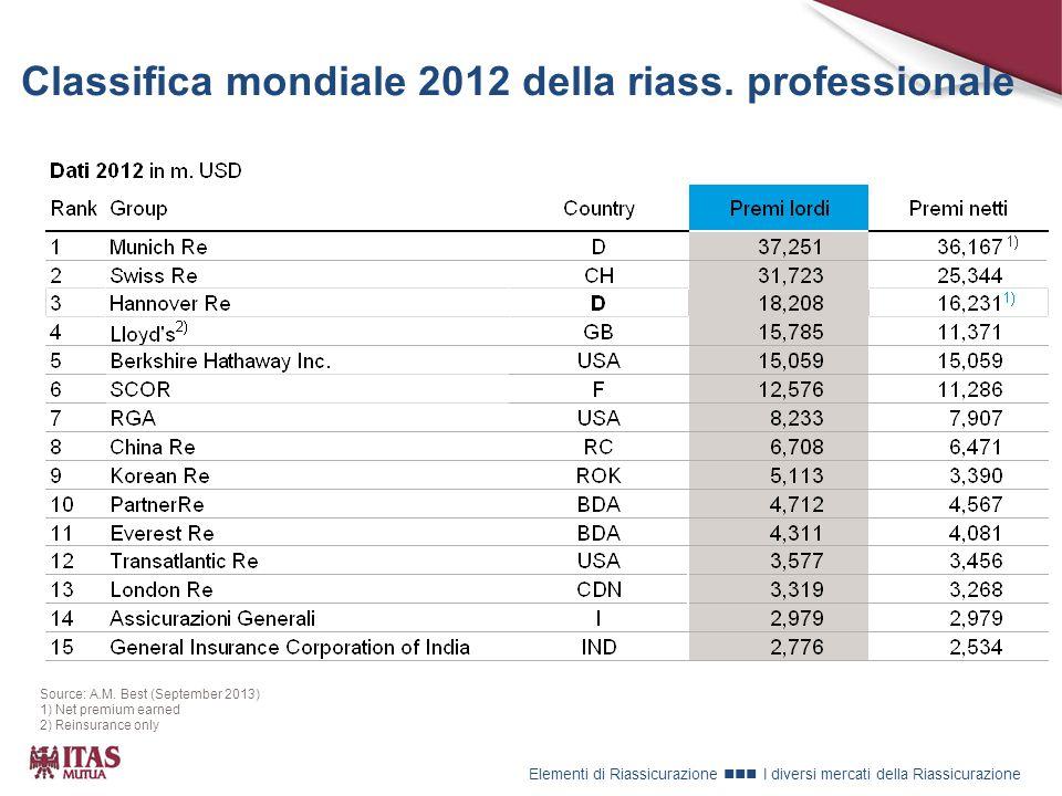 Classifica mondiale 2012 della riass.