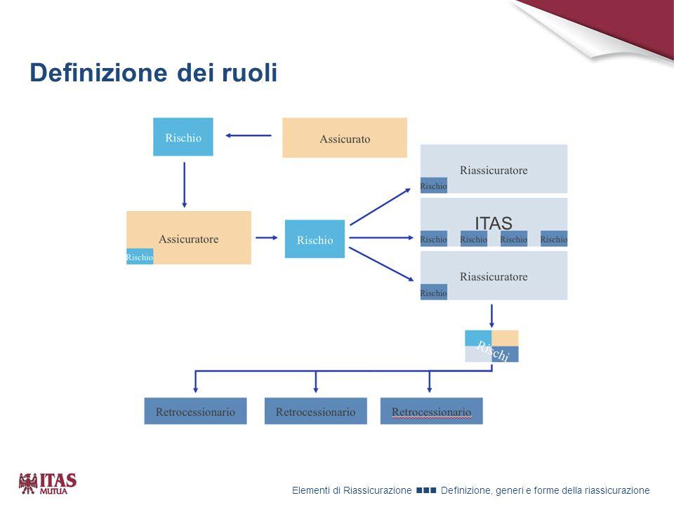 Definizione dei ruoli Elementi di Riassicurazione Definizione, generi e forme della riassicurazione