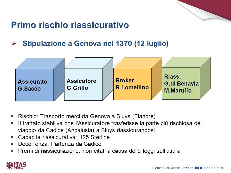 Primo rischio riassicurativo  Stipulazione a Genova nel 1370 (12 luglio)  Rischio: Trasporto merci da Genova a Sluys (Fiandre)  Il trattato stabiliva che l Assicuratore trasferisse la parte piú rischiosa del viaggio da Cadice (Andalusia) a Sluys riassicurandosi  Capacità riassicurativa: 125 Sterline  Decorrenza: Partenza da Cadice  Premi di riassicurazione: non citati a causa delle leggi sull'usura Assicurato G.Sacco Assicutore G.Grillo Broker B.Lomellino Riass.
