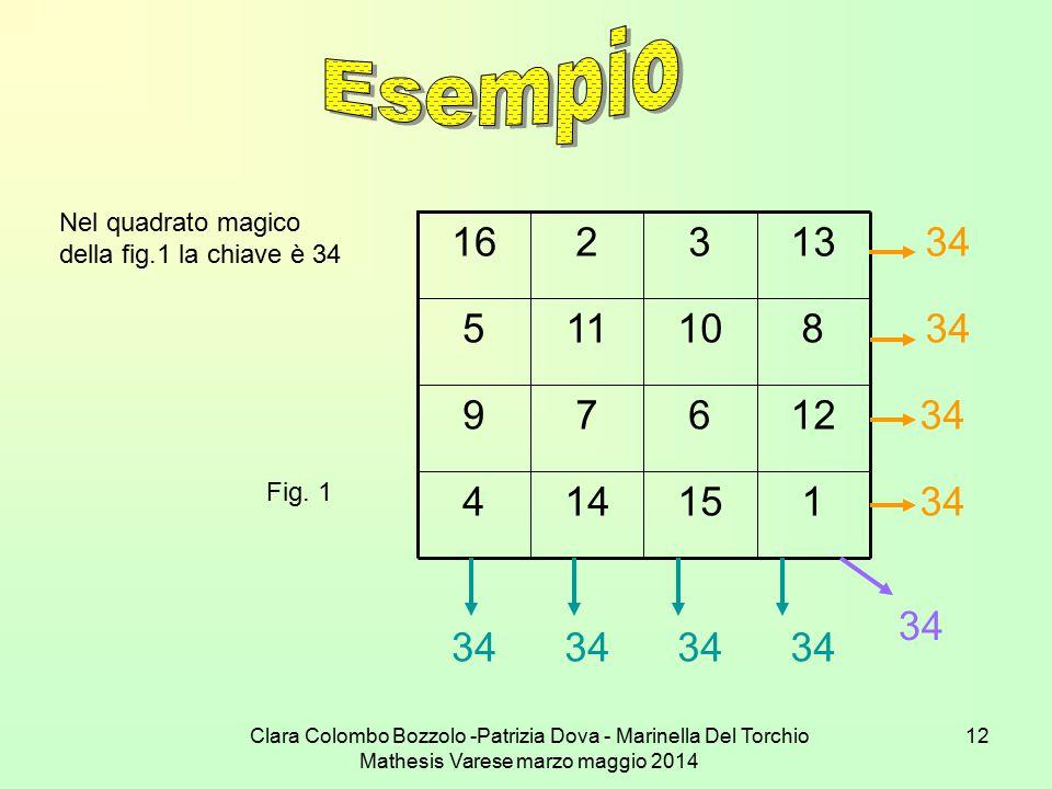 Clara Colombo Bozzolo -Patrizia Dova - Marinella Del Torchio Mathesis Varese marzo maggio 2014 12 Nel quadrato magico della fig.1 la chiave è 34 34 11