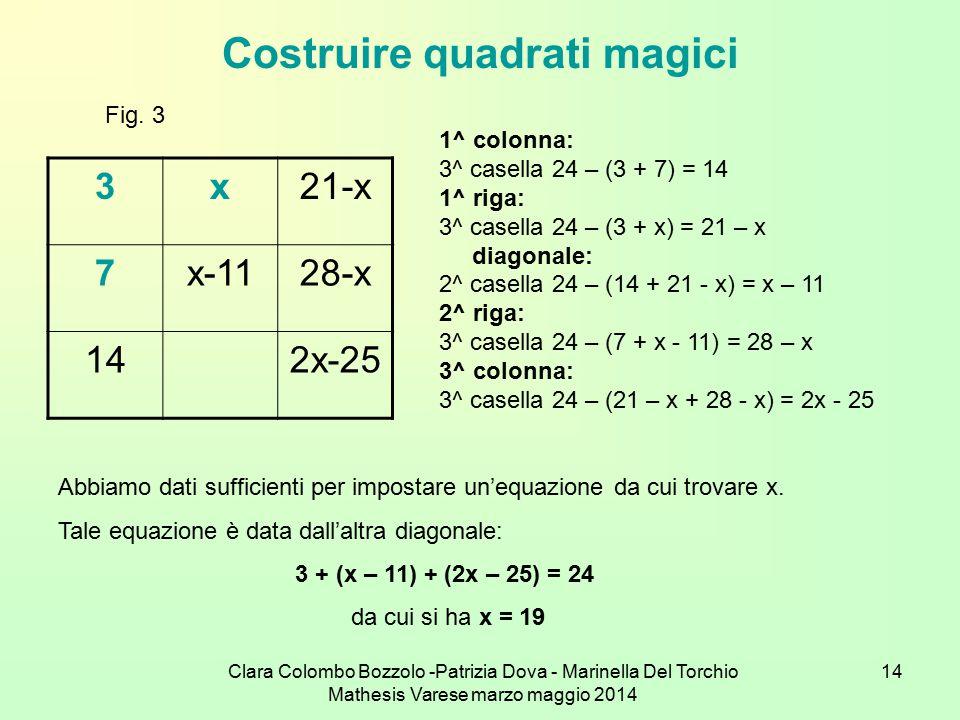 Clara Colombo Bozzolo -Patrizia Dova - Marinella Del Torchio Mathesis Varese marzo maggio 2014 14 Costruire quadrati magici 3x21-x 7x-1128-x 142x-25 F