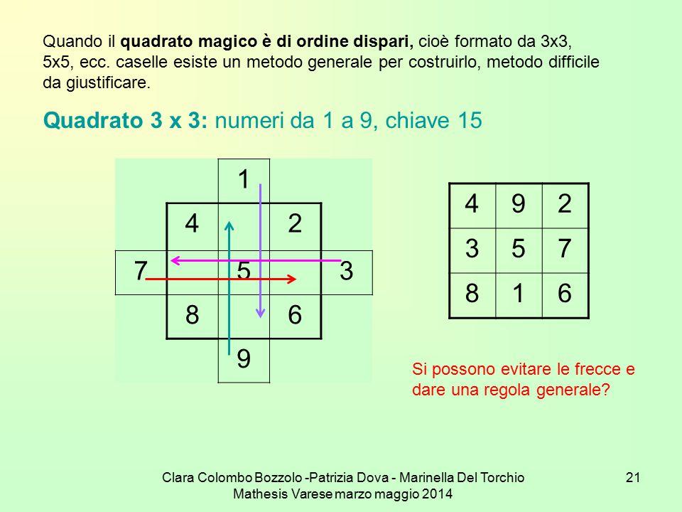 Clara Colombo Bozzolo -Patrizia Dova - Marinella Del Torchio Mathesis Varese marzo maggio 2014 21 Quando il quadrato magico è di ordine dispari, cioè