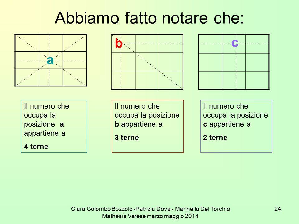 Clara Colombo Bozzolo -Patrizia Dova - Marinella Del Torchio Mathesis Varese marzo maggio 2014 24 Abbiamo fatto notare che: a b c Il numero che occupa