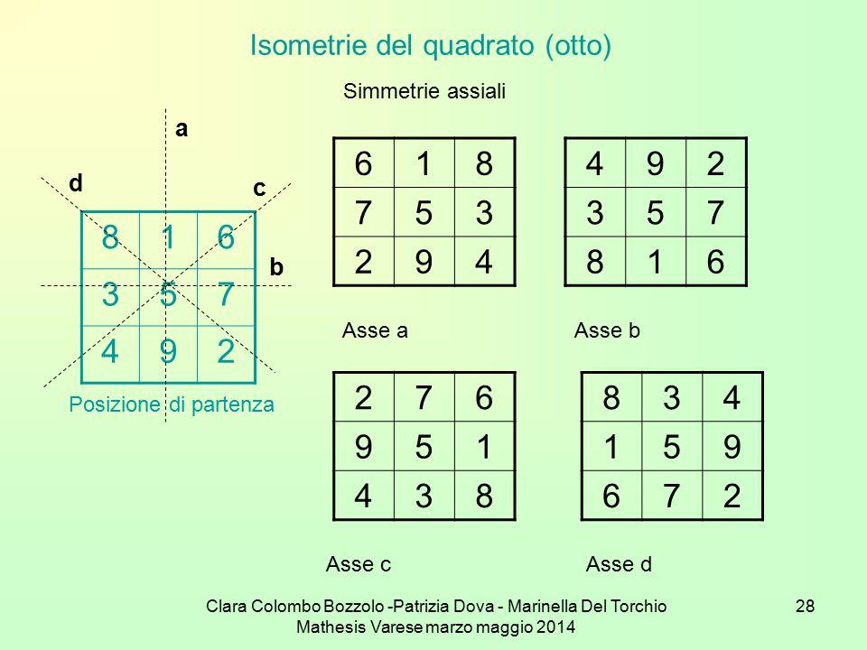 Clara Colombo Bozzolo -Patrizia Dova - Marinella Del Torchio Mathesis Varese marzo maggio 2014 28 Isometrie del quadrato (otto) 816 357 492 Simmetrie