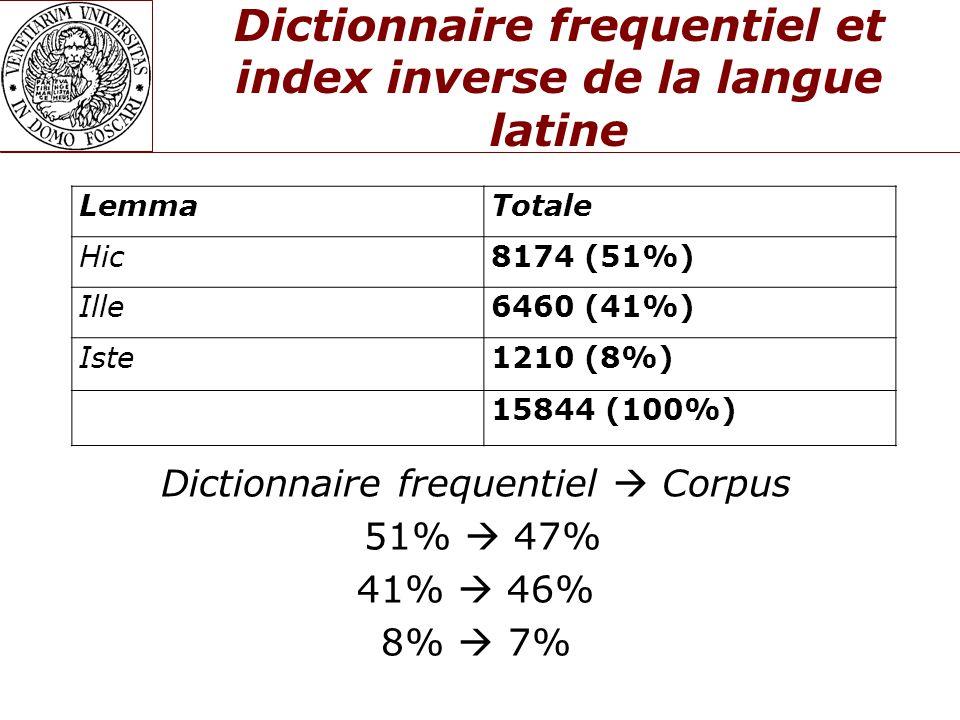 Dictionnaire frequentiel et index inverse de la langue latine Dictionnaire frequentiel  Corpus 51%  47% 41%  46% 8%  7% LemmaTotale Hic8174 (51%) Ille6460 (41%) Iste1210 (8%) 15844 (100%)