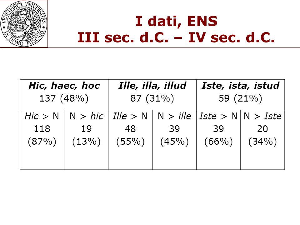 I dati, ENS III sec.d.C. – IV sec. d.C.