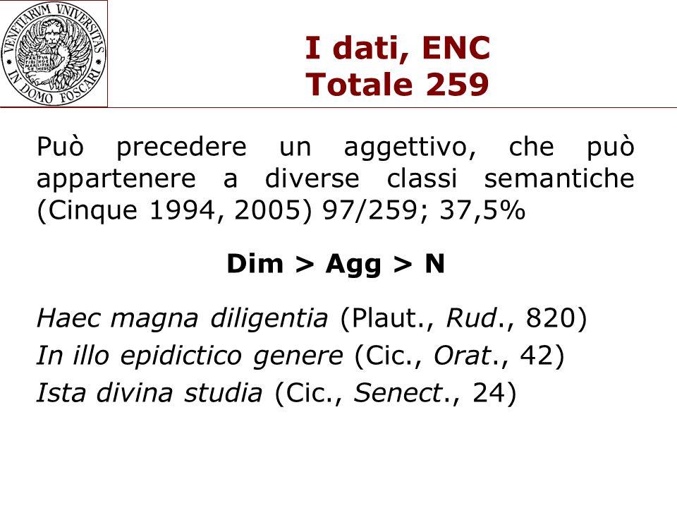 I dati, ENC Totale 259 Può precedere un aggettivo, che può appartenere a diverse classi semantiche (Cinque 1994, 2005) 97/259; 37,5% Dim > Agg > N Haec magna diligentia (Plaut., Rud., 820) In illo epidictico genere (Cic., Orat., 42) Ista divina studia (Cic., Senect., 24)
