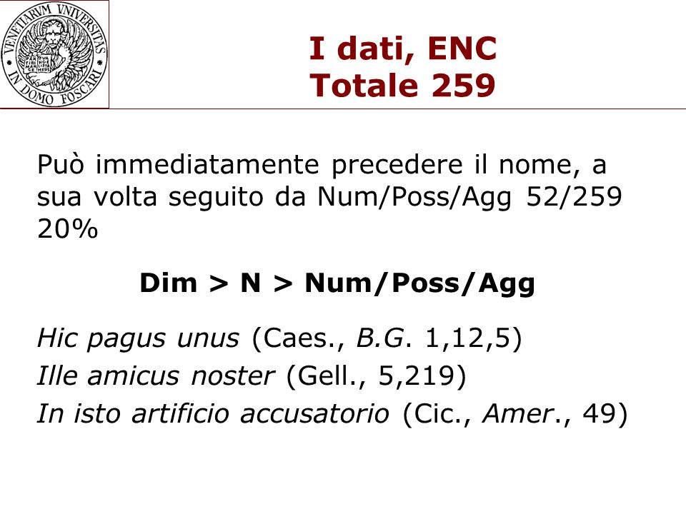 I dati, ENC Totale 259 Può immediatamente precedere il nome, a sua volta seguito da Num/Poss/Agg 52/259 20% Dim > N > Num/Poss/Agg Hic pagus unus (Caes., B.G.