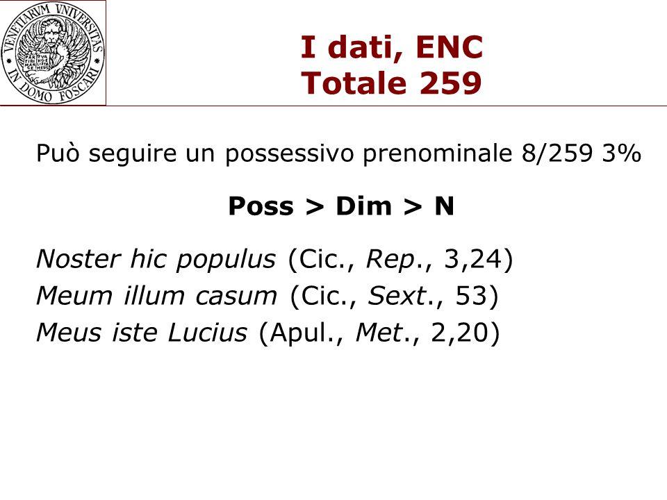 I dati, ENC Totale 259 Può seguire un possessivo prenominale 8/259 3% Poss > Dim > N Noster hic populus (Cic., Rep., 3,24) Meum illum casum (Cic., Sext., 53) Meus iste Lucius (Apul., Met., 2,20)