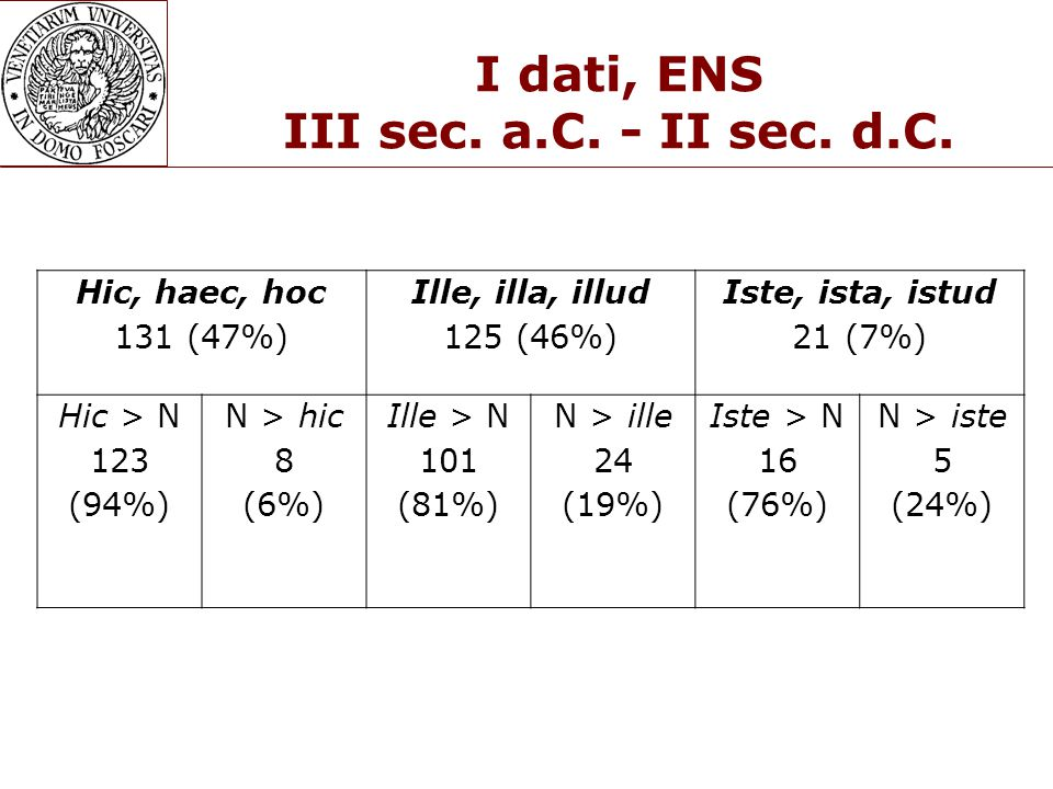 I dati, ENC Totale 259 IN SECONDA POSIZIONE Può seguire un aggettivo 35/259 13,5% Agg>Dim >N Maximam hanc rem (Liv., 6,41,8) Furiosum illum tribunum (Cic., Sext., 25) Miserum istum puerum (Apul., Apol., 85)