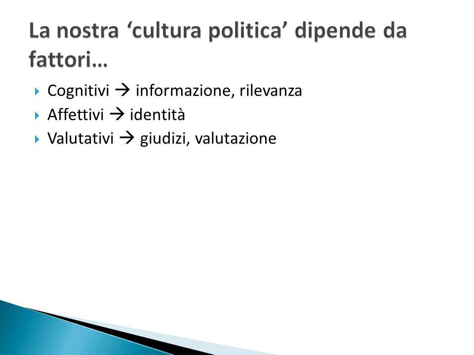  Cognitivi  informazione, rilevanza  Affettivi  identità  Valutativi  giudizi, valutazione