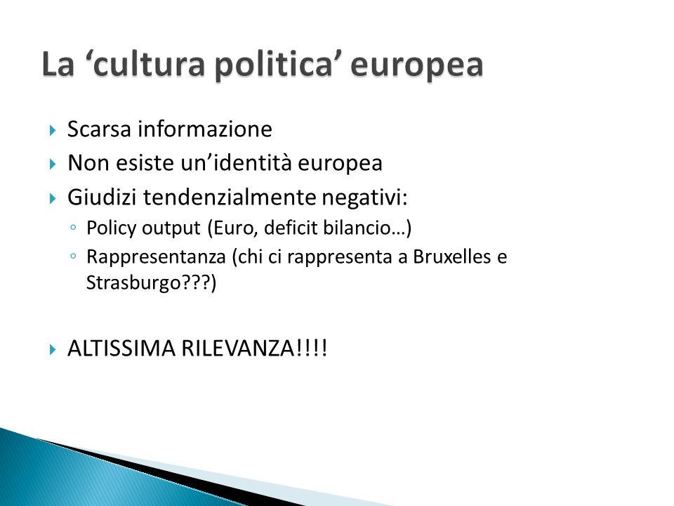  Scarsa informazione  Non esiste un'identità europea  Giudizi tendenzialmente negativi: ◦ Policy output (Euro, deficit bilancio…) ◦ Rappresentanza (chi ci rappresenta a Bruxelles e Strasburgo )  ALTISSIMA RILEVANZA!!!!
