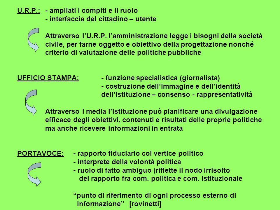 U.R.P.:- ampliati i compiti e il ruolo - interfaccia del cittadino – utente Attraverso l'U.R.P.