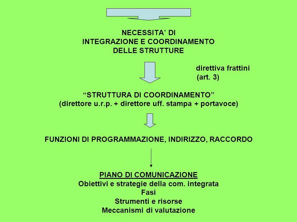 NECESSITA' DI INTEGRAZIONE E COORDINAMENTO DELLE STRUTTURE direttiva frattini (art.