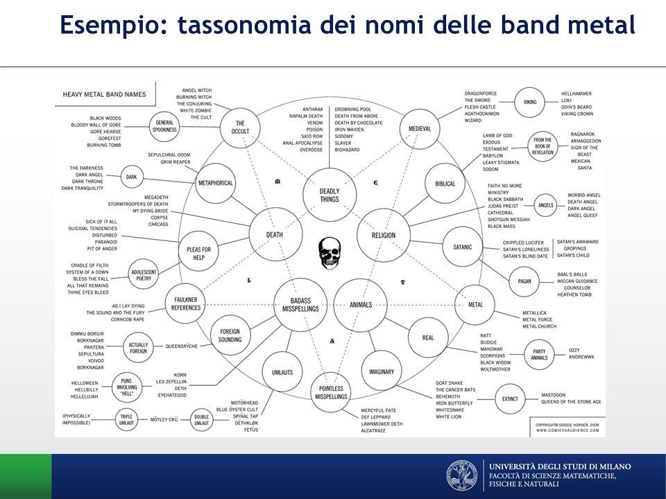 Esempio: tassonomia dei nomi delle band metal