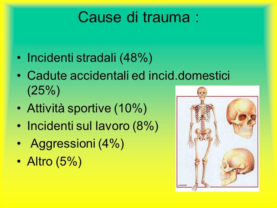 Cause di trauma : Incidenti stradali (48%) Cadute accidentali ed incid.domestici (25%) Attività sportive (10%) Incidenti sul lavoro (8%) Aggressioni (