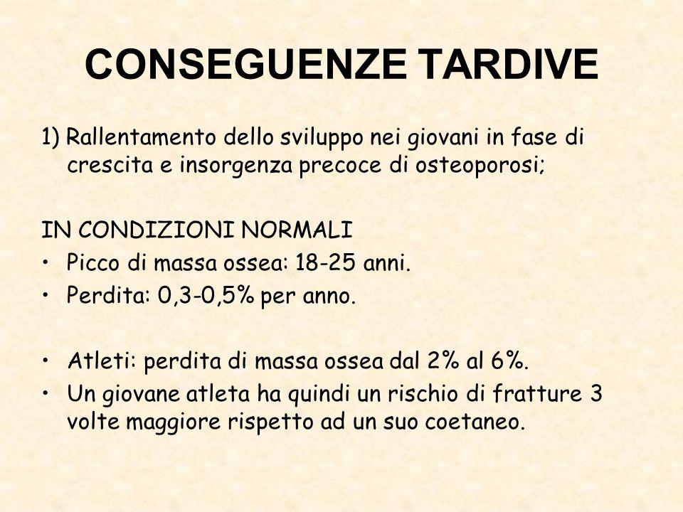CONSEGUENZE TARDIVE 1) Rallentamento dello sviluppo nei giovani in fase di crescita e insorgenza precoce di osteoporosi; IN CONDIZIONI NORMALI Picco d