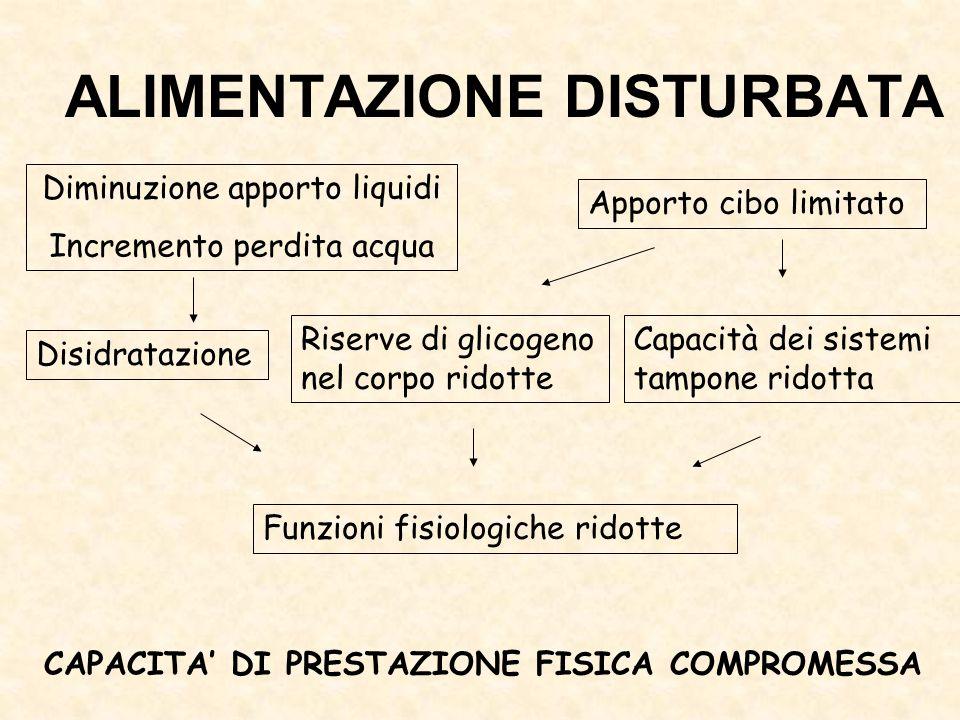 Diminuzione apporto liquidi Incremento perdita acqua Apporto cibo limitato Disidratazione Riserve di glicogeno nel corpo ridotte Capacità dei sistemi