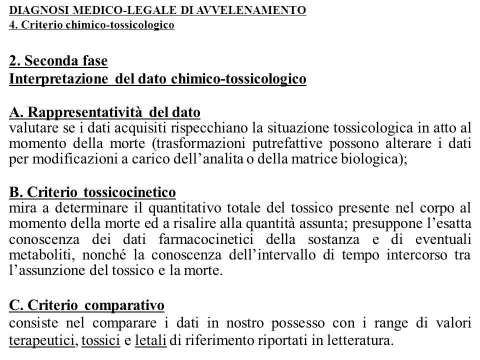 DIAGNOSI MEDICO-LEGALE DI AVVELENAMENTO 4. Criterio chimico-tossicologico 2. Seconda fase Interpretazione del dato chimico-tossicologico A. Rappresent