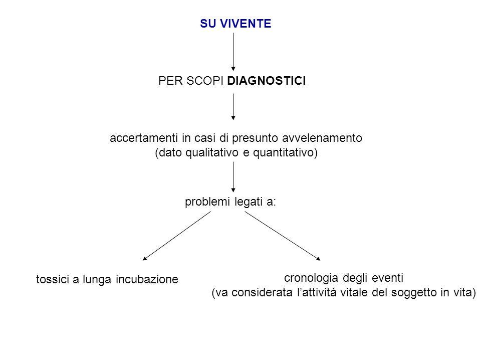 SU VIVENTE PER SCOPI DIAGNOSTICI accertamenti in casi di presunto avvelenamento (dato qualitativo e quantitativo) problemi legati a: tossici a lunga i