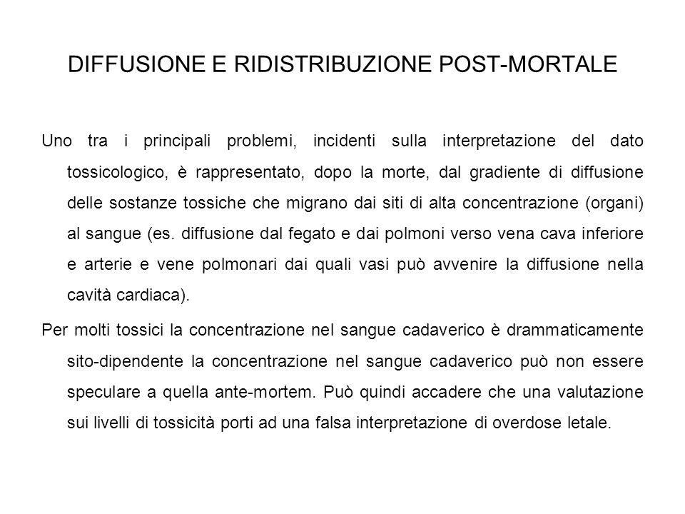 DIFFUSIONE E RIDISTRIBUZIONE POST-MORTALE Uno tra i principali problemi, incidenti sulla interpretazione del dato tossicologico, è rappresentato, dopo