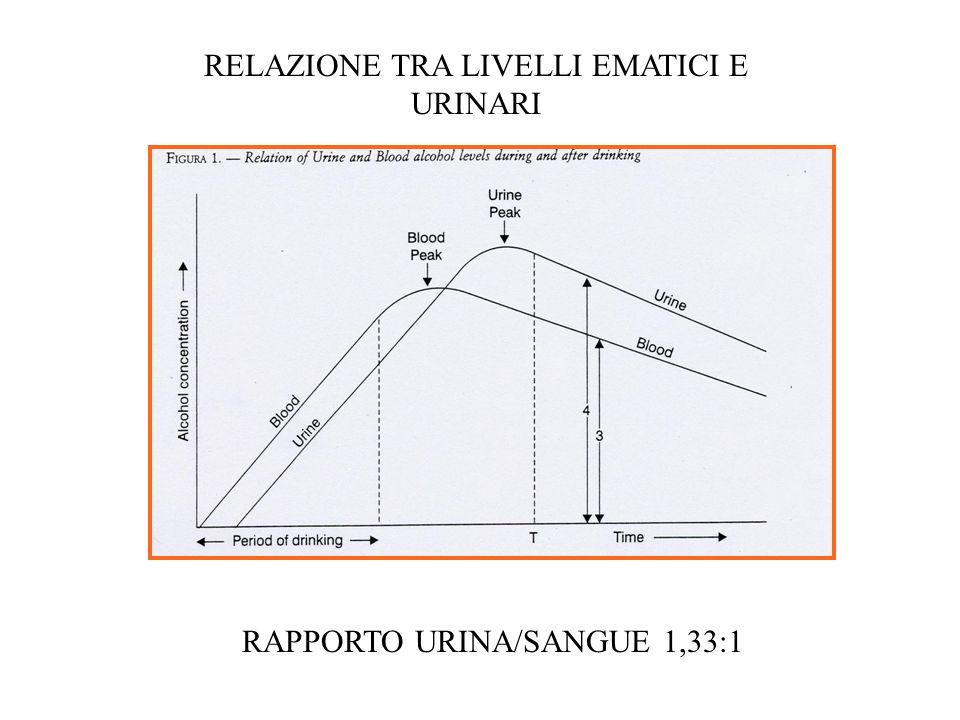 RELAZIONE TRA LIVELLI EMATICI E URINARI RAPPORTO URINA/SANGUE 1,33:1