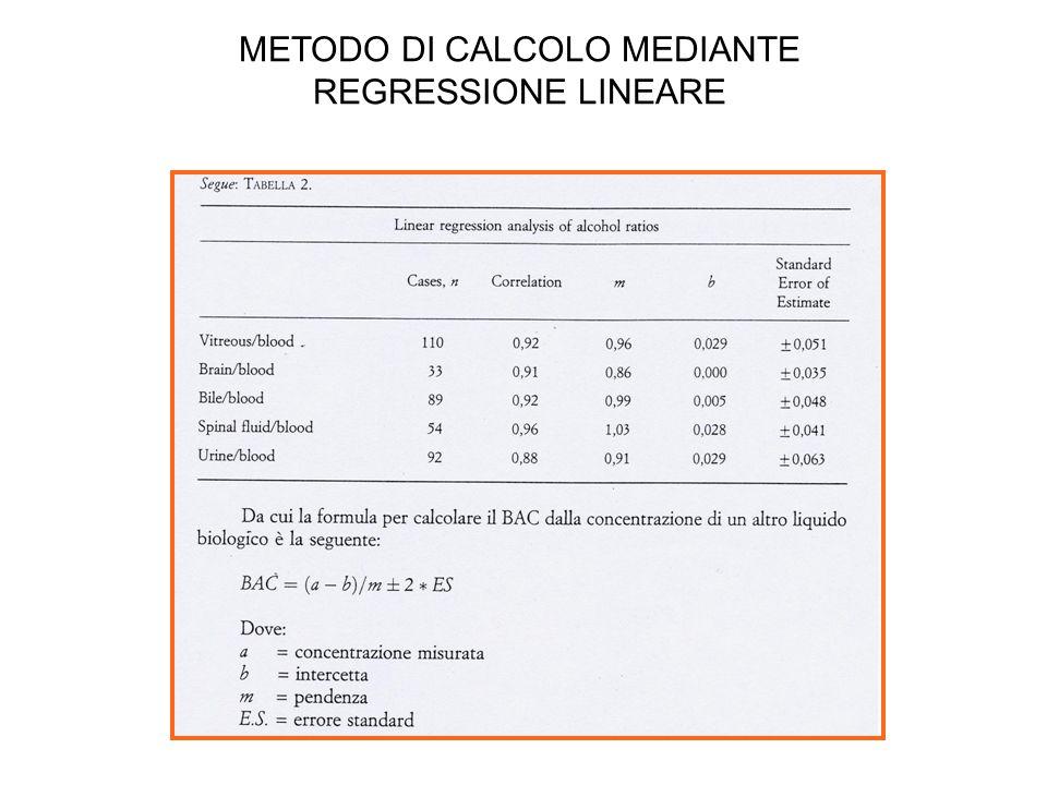 METODO DI CALCOLO MEDIANTE REGRESSIONE LINEARE
