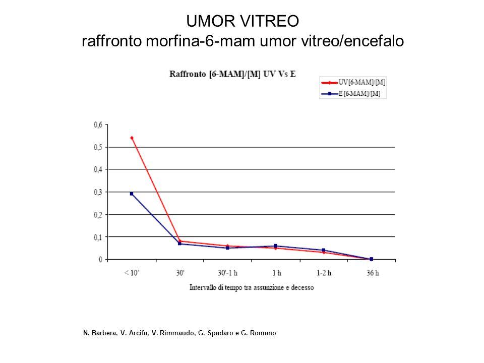 N. Barbera, V. Arcifa, V. Rimmaudo, G. Spadaro e G. Romano UMOR VITREO raffronto morfina-6-mam umor vitreo/encefalo