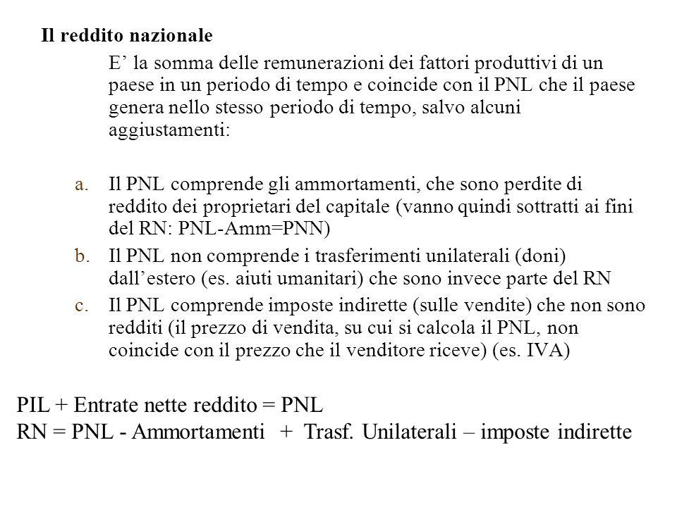 Il reddito nazionale E' la somma delle remunerazioni dei fattori produttivi di un paese in un periodo di tempo e coincide con il PNL che il paese genera nello stesso periodo di tempo, salvo alcuni aggiustamenti: a.Il PNL comprende gli ammortamenti, che sono perdite di reddito dei proprietari del capitale (vanno quindi sottratti ai fini del RN: PNL-Amm=PNN) b.Il PNL non comprende i trasferimenti unilaterali (doni) dall'estero (es.