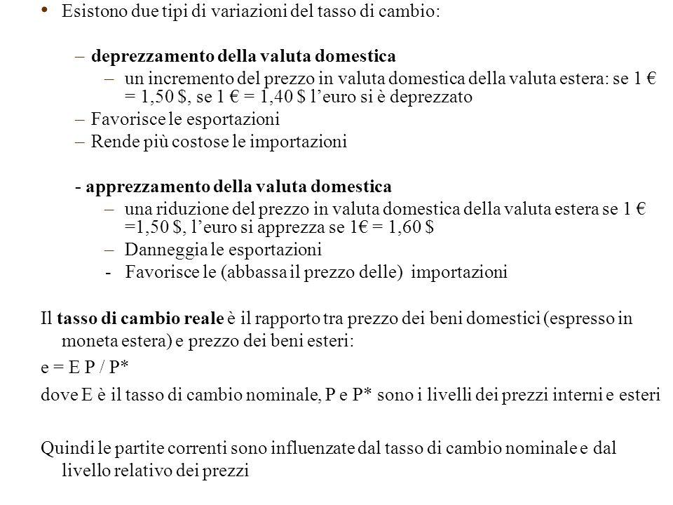 Esistono due tipi di variazioni del tasso di cambio: –deprezzamento della valuta domestica –un incremento del prezzo in valuta domestica della valuta estera: se 1 € = 1,50 $, se 1 € = 1,40 $ l'euro si è deprezzato –Favorisce le esportazioni –Rende più costose le importazioni - apprezzamento della valuta domestica –una riduzione del prezzo in valuta domestica della valuta estera se 1 € =1,50 $, l'euro si apprezza se 1€ = 1,60 $ –Danneggia le esportazioni - Favorisce le (abbassa il prezzo delle) importazioni Il tasso di cambio reale è il rapporto tra prezzo dei beni domestici (espresso in moneta estera) e prezzo dei beni esteri: e = E P / P* dove E è il tasso di cambio nominale, P e P* sono i livelli dei prezzi interni e esteri Quindi le partite correnti sono influenzate dal tasso di cambio nominale e dal livello relativo dei prezzi