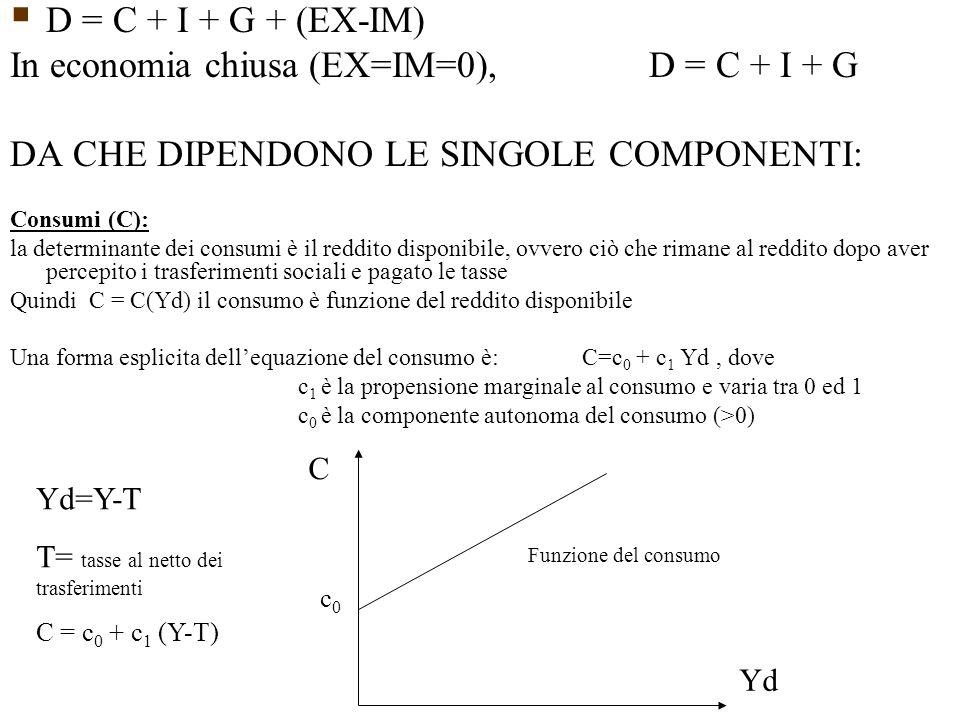  D = C + I + G + (EX-IM) In economia chiusa (EX=IM=0), D = C + I + G DA CHE DIPENDONO LE SINGOLE COMPONENTI: Consumi (C): la determinante dei consumi è il reddito disponibile, ovvero ciò che rimane al reddito dopo aver percepito i trasferimenti sociali e pagato le tasse Quindi C = C(Yd) il consumo è funzione del reddito disponibile Una forma esplicita dell'equazione del consumo è: C=c 0 + c 1 Yd, dove c 1 è la propensione marginale al consumo e varia tra 0 ed 1 c 0 è la componente autonoma del consumo (>0) C Yd Funzione del consumo c0c0 Yd=Y-T T= tasse al netto dei trasferimenti C = c 0 + c 1 (Y-T)