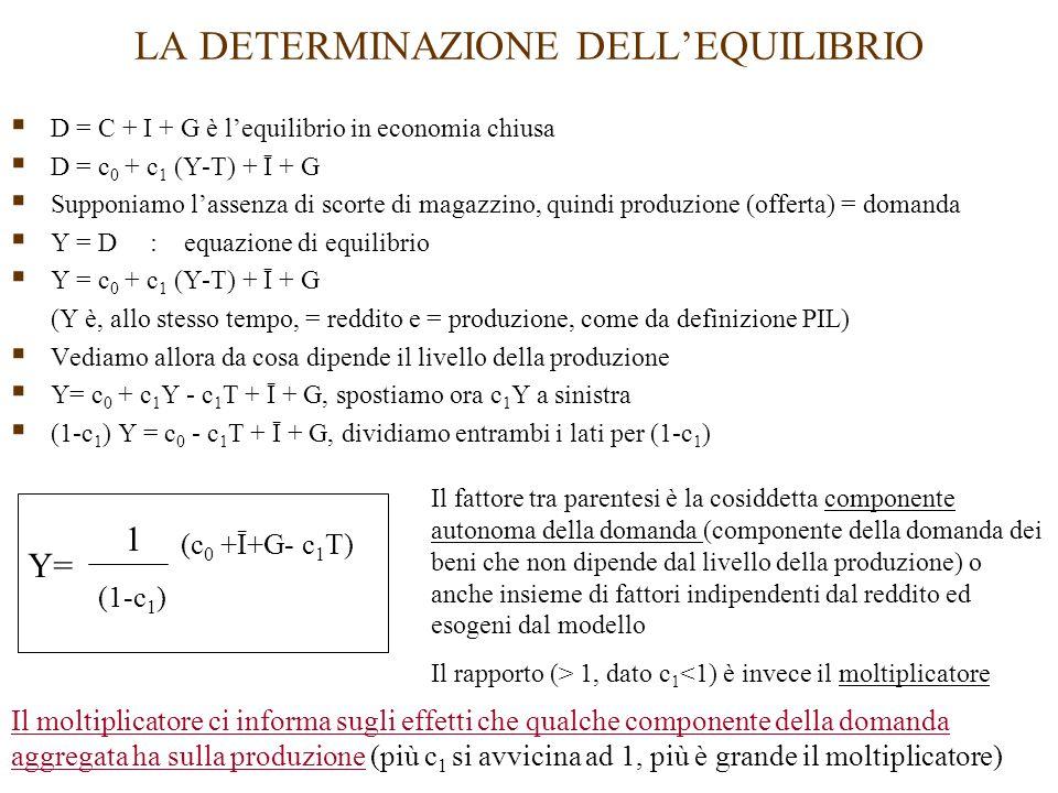 LA DETERMINAZIONE DELL'EQUILIBRIO  D = C + I + G è l'equilibrio in economia chiusa  D = c 0 + c 1 (Y-T) + Ī + G  Supponiamo l'assenza di scorte di magazzino, quindi produzione (offerta) = domanda  Y = D : equazione di equilibrio  Y = c 0 + c 1 (Y-T) + Ī + G (Y è, allo stesso tempo, = reddito e = produzione, come da definizione PIL)  Vediamo allora da cosa dipende il livello della produzione  Y= c 0 + c 1 Y - c 1 T + Ī + G, spostiamo ora c 1 Y a sinistra  (1-c 1 ) Y = c 0 - c 1 T + Ī + G, dividiamo entrambi i lati per (1-c 1 ) Y= 1 (1-c 1 ) (c 0 +Ī+G- c 1 T) Il fattore tra parentesi è la cosiddetta componente autonoma della domanda (componente della domanda dei beni che non dipende dal livello della produzione) o anche insieme di fattori indipendenti dal reddito ed esogeni dal modello Il rapporto (> 1, dato c 1 <1) è invece il moltiplicatore Il moltiplicatore ci informa sugli effetti che qualche componente della domanda aggregata ha sulla produzione (più c 1 si avvicina ad 1, più è grande il moltiplicatore)