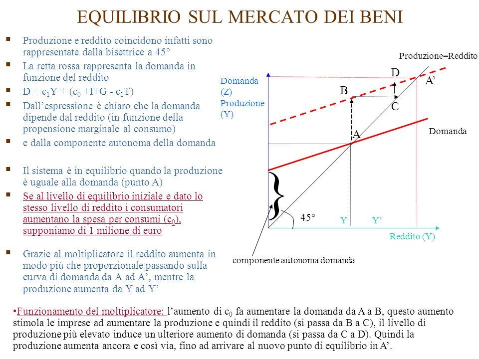 EQUILIBRIO SUL MERCATO DEI BENI  Produzione e reddito coincidono infatti sono rappresentate dalla bisettrice a 45°  La retta rossa rappresenta la domanda in funzione del reddito  D = c 1 Y + (c 0 +Ī+G - c 1 T)  Dall'espressione è chiaro che la domanda dipende dal reddito (in funzione della propensione marginale al consumo)  e dalla componente autonoma della domanda  Il sistema è in equilibrio quando la produzione è uguale alla domanda (punto A)  Se al livello di equilibrio iniziale e dato lo stesso livello di reddito i consumatori aumentano la spesa per consumi (c 0 ), supponiamo di 1 milione di euro  Grazie al moltiplicatore il reddito aumenta in modo più che proporzionale passando sulla curva di domanda da A ad A', mentre la produzione aumenta da Y ad Y' } componente autonoma domanda Domanda Domanda (Z) Produzione (Y) Reddito (Y) A A' YY' C B D Funzionamento del moltiplicatore: l'aumento di c 0 fa aumentare la domanda da A a B, questo aumento stimola le imprese ad aumentare la produzione e quindi il reddito (si passa da B a C), il livello di produzione più elevato induce un ulteriore aumento di domanda (si passa da C a D).