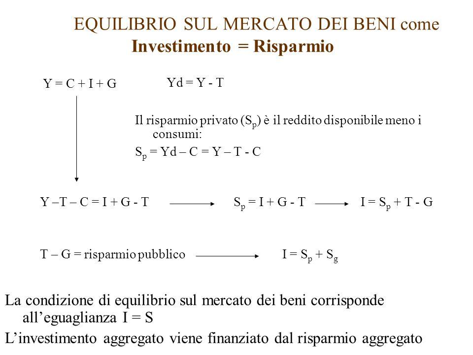 EQUILIBRIO SUL MERCATO DEI BENI come Investimento = Risparmio Y = C + I + G Yd = Y - T Il risparmio privato (S p ) è il reddito disponibile meno i consumi: S p = Yd – C = Y – T - C Y –T – C = I + G - TS p = I + G - TI = S p + T - G T – G = risparmio pubblicoI = S p + S g La condizione di equilibrio sul mercato dei beni corrisponde all'eguaglianza I = S L'investimento aggregato viene finanziato dal risparmio aggregato