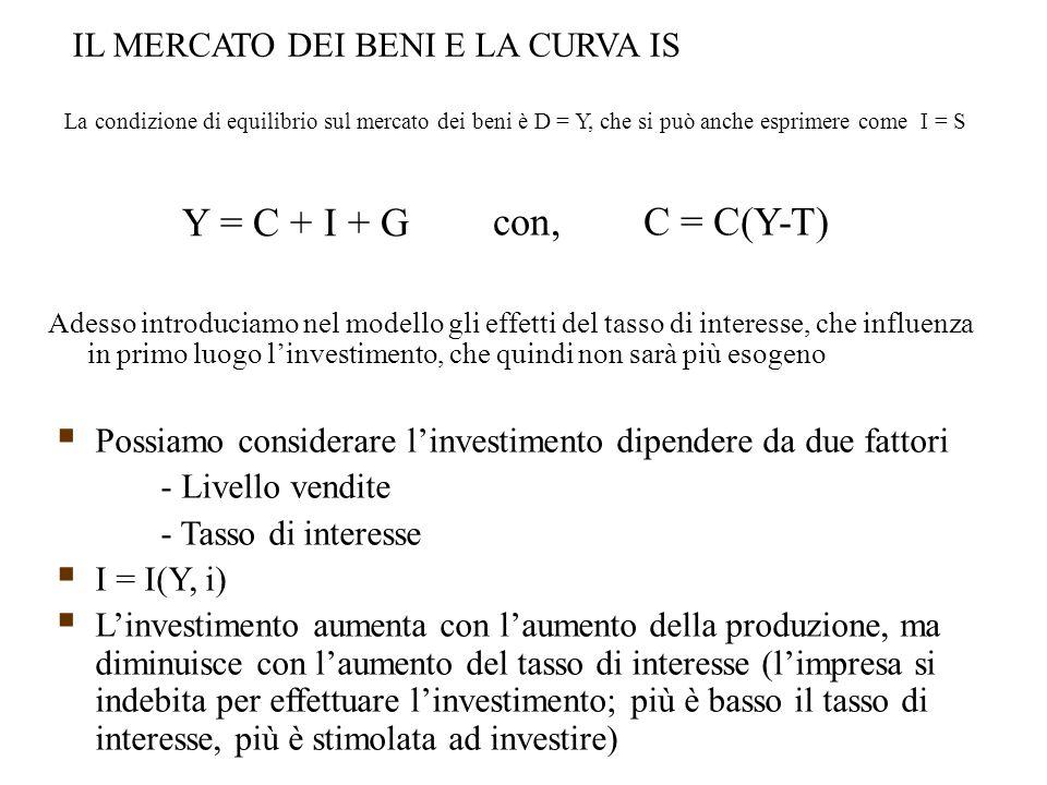 IL MERCATO DEI BENI E LA CURVA IS La condizione di equilibrio sul mercato dei beni è D = Y, che si può anche esprimere come I = S Y = C + I + G con, C = C(Y-T) Adesso introduciamo nel modello gli effetti del tasso di interesse, che influenza in primo luogo l'investimento, che quindi non sarà più esogeno  Possiamo considerare l'investimento dipendere da due fattori - Livello vendite - Tasso di interesse  I = I(Y, i)  L'investimento aumenta con l'aumento della produzione, ma diminuisce con l'aumento del tasso di interesse (l'impresa si indebita per effettuare l'investimento; più è basso il tasso di interesse, più è stimolata ad investire)