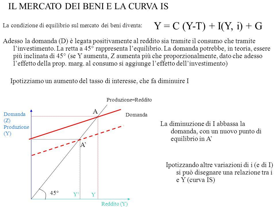 IL MERCATO DEI BENI E LA CURVA IS La condizione di equilibrio sul mercato dei beni diventa: Y = C (Y-T) + I(Y, i) + G Domanda Domanda (Z) Produzione (Y) Reddito (Y) Y A 45° Produzione=Reddito Adesso la domanda (D) è legata positivamente al reddito sia tramite il consumo che tramite l'investimento.