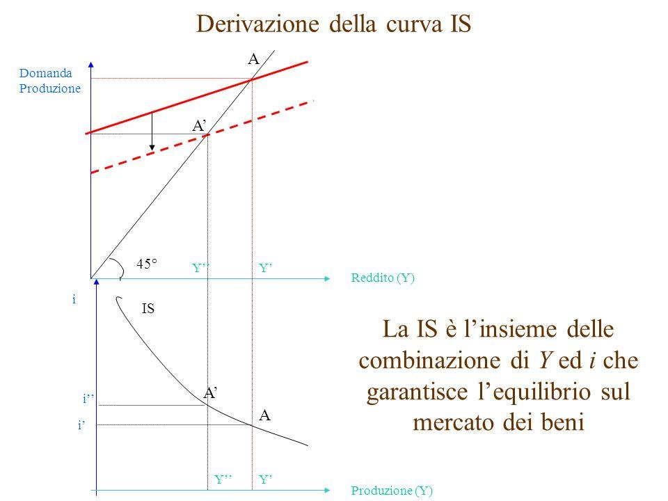Derivazione della curva IS Domanda Produzione Reddito (Y) 45° A A' Y'Y'' i Produzione (Y) A A' IS Y''Y' i' i'' La IS è l'insieme delle combinazione di Y ed i che garantisce l'equilibrio sul mercato dei beni