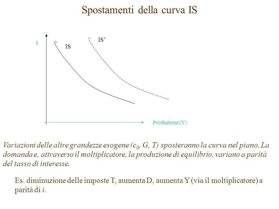 Spostamenti della curva IS i Produzione (Y) IS Variazioni delle altre grandezze esogene (c 0, G, T) sposteranno la curva nel piano.