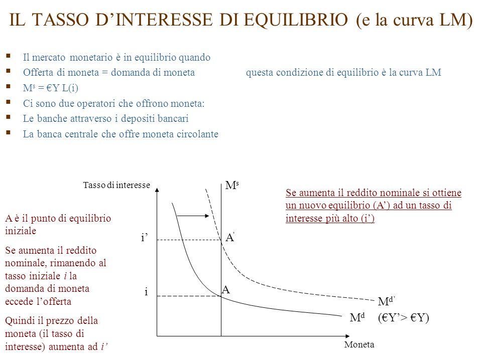 IL TASSO D'INTERESSE DI EQUILIBRIO (e la curva LM)  Il mercato monetario è in equilibrio quando  Offerta di moneta = domanda di monetaquesta condizione di equilibrio è la curva LM  M s = €Y L(i)  Ci sono due operatori che offrono moneta:  Le banche attraverso i depositi bancari  La banca centrale che offre moneta circolante M d' MdMd i' MsMs i Tasso di interesse Moneta (€Y'> €Y) A'A' A A è il punto di equilibrio iniziale Se aumenta il reddito nominale, rimanendo al tasso iniziale i la domanda di moneta eccede l'offerta Quindi il prezzo della moneta (il tasso di interesse) aumenta ad i' Se aumenta il reddito nominale si ottiene un nuovo equilibrio (A') ad un tasso di interesse più alto (i')