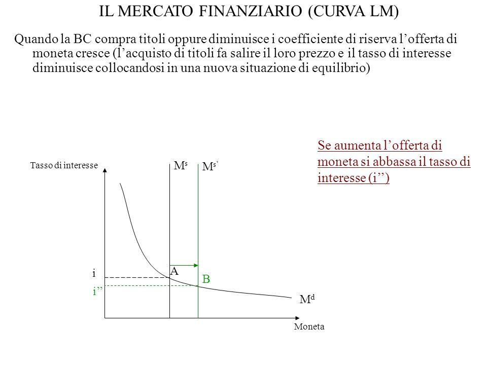 Quando la BC compra titoli oppure diminuisce i coefficiente di riserva l'offerta di moneta cresce (l'acquisto di titoli fa salire il loro prezzo e il tasso di interesse diminuisce collocandosi in una nuova situazione di equilibrio) MdMd MsMs i Tasso di interesse Moneta A Se aumenta l'offerta di moneta si abbassa il tasso di interesse (i'') M s' B i'' IL MERCATO FINANZIARIO (CURVA LM)