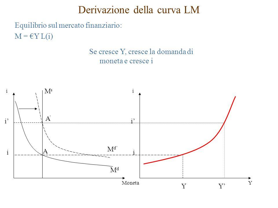 Derivazione della curva LM Equilibrio sul mercato finanziario: M = €Y L(i) M d' MdMd i' MsMs i i Moneta A'A' A i' i i Y YY' Se cresce Y, cresce la domanda di moneta e cresce i