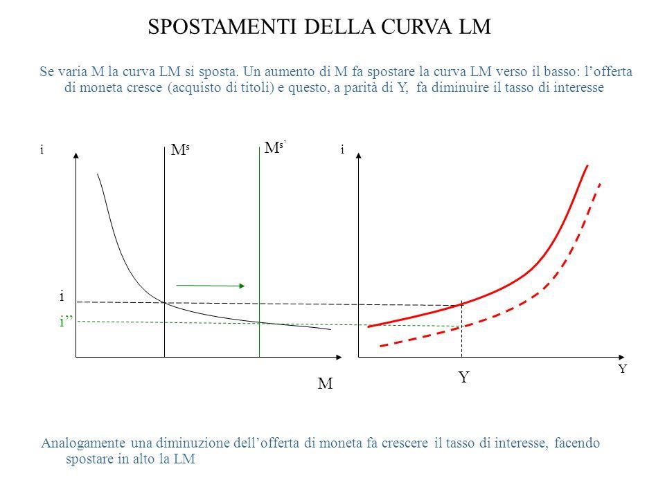SPOSTAMENTI DELLA CURVA LM Se varia M la curva LM si sposta.